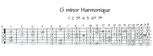 G minor Harmonique