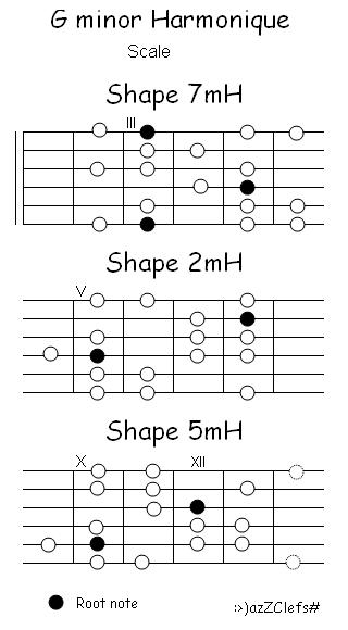 G Minor Harmonique Shapes