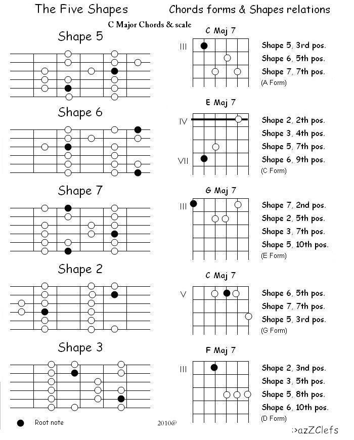Groundrules Major Shapes and Chords forms