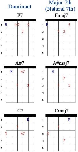 Dominant 7th Chord Grips | JustinGuitar.com