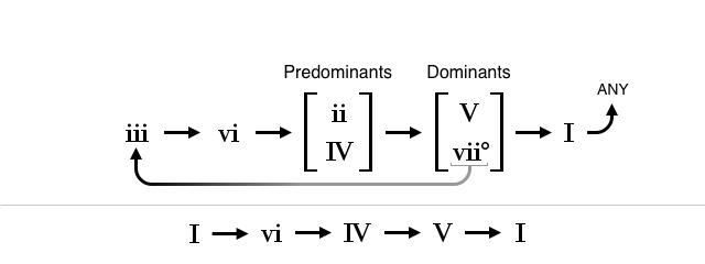 The common Chords progression   :>)azZTechs#