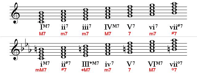 The Diatonic Seventh Chords Azztechs