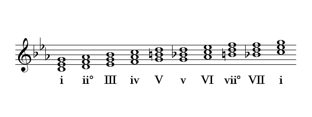 Go Back > Gallery For > C Minor Triad C Flat Major Scale Bass Clef