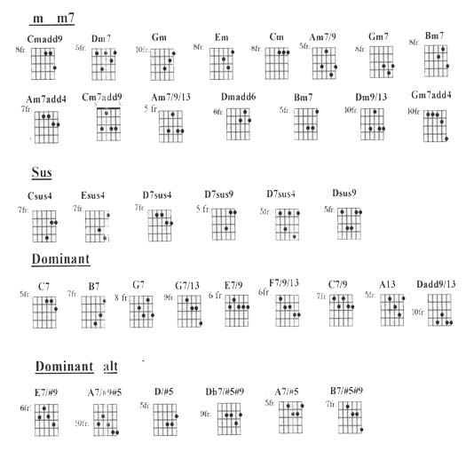 Play that funky music guitar chords
