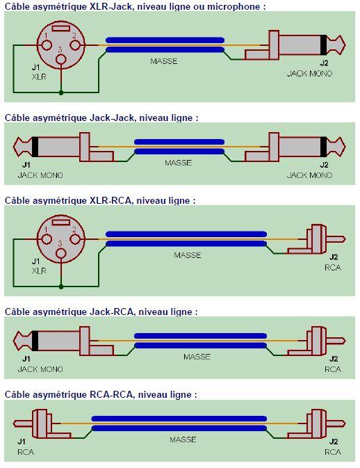 cable asymetrique