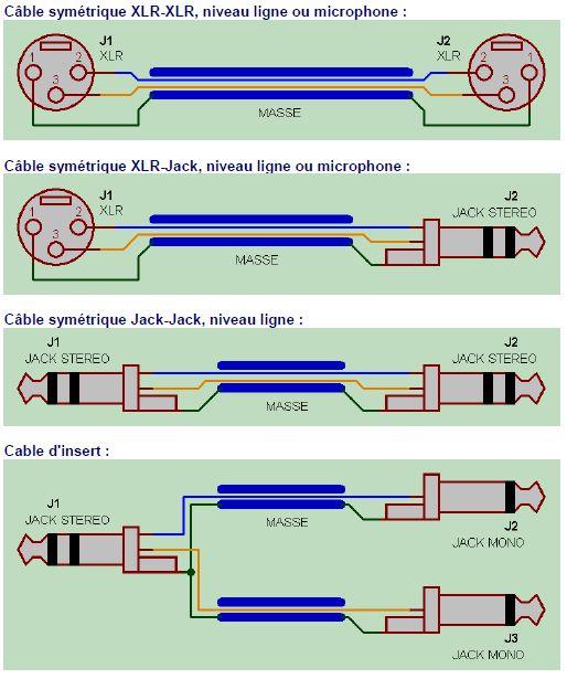 cable symetrique