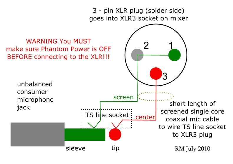 how to wire an unbalanced microphone to a balanced xlr input wire the consumer microphone signal ground to xlr pins 1 and 3 mixer ground and signal ve and wire the consumer signal core to xlr pin 2 signal ve