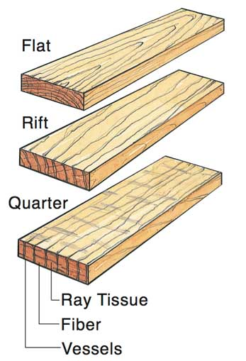 Flatsawn riftsawn and quartersawn azztechs for Hardwood floors warping