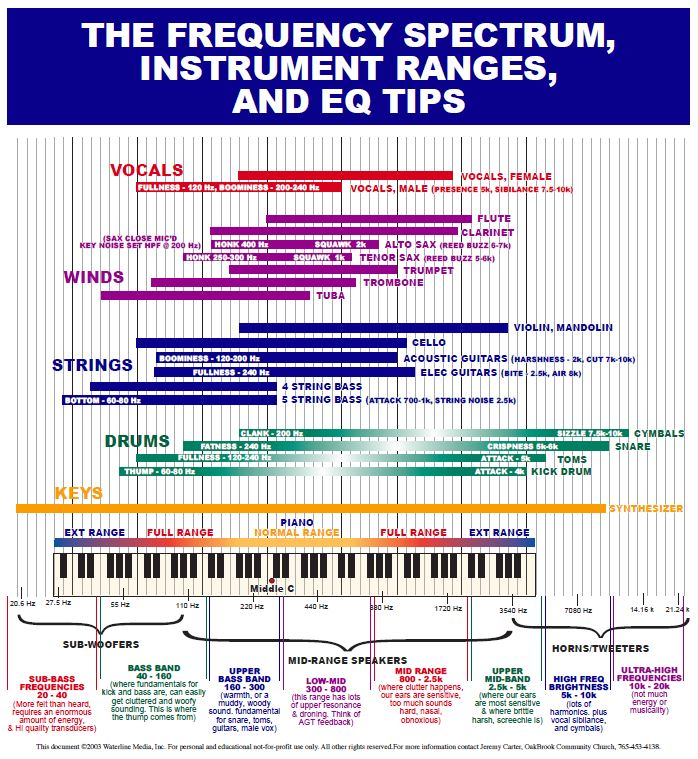 frequency instruments range