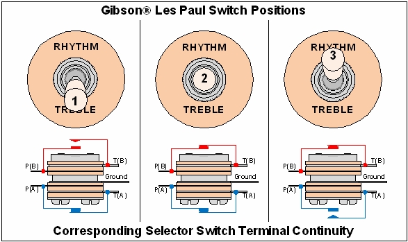 guitar_circuits_12?w=604 les paul switch wiring wiring diagram will be a thing \u2022