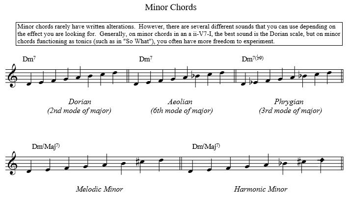 scales minor