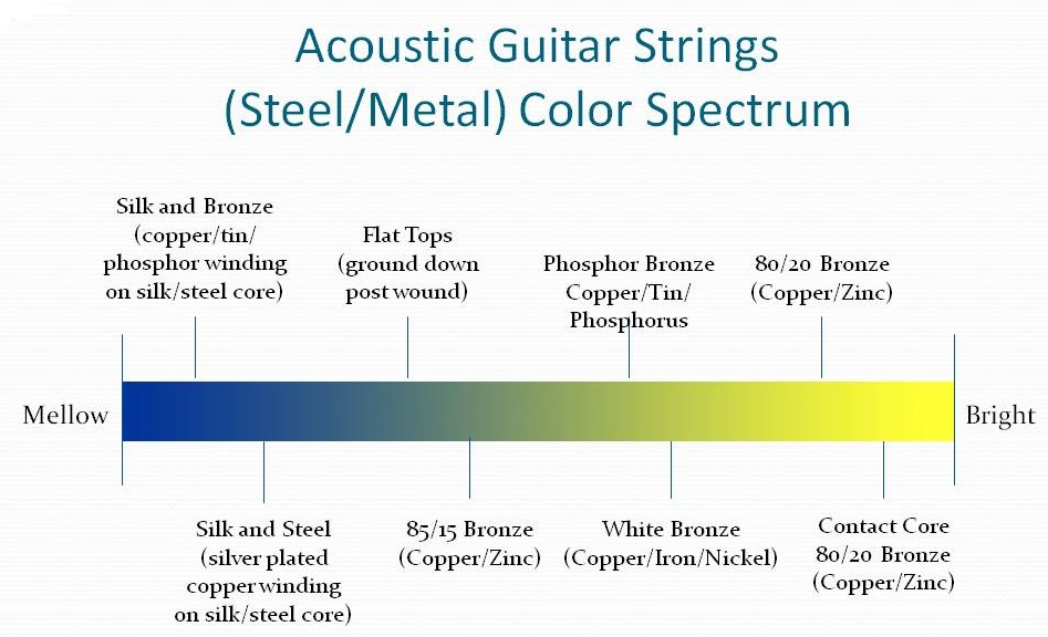 Acoustic-String-LRG