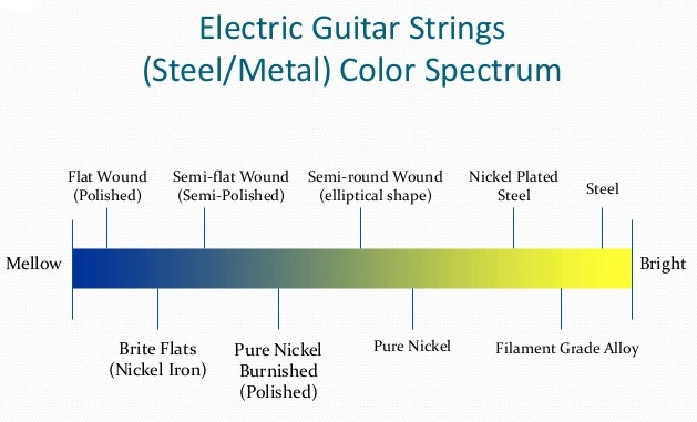 all-about-guitar-strings-sound-materials-and-more-stringsbymailcom-35-638