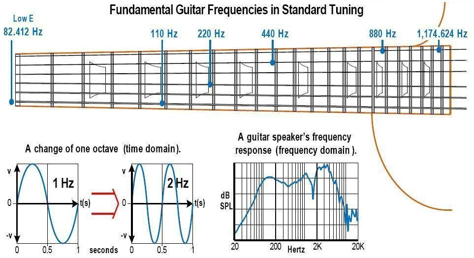 fundamental_guitar_freq