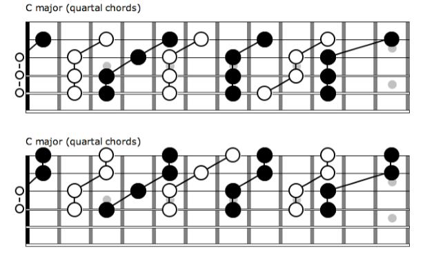 quartal chords